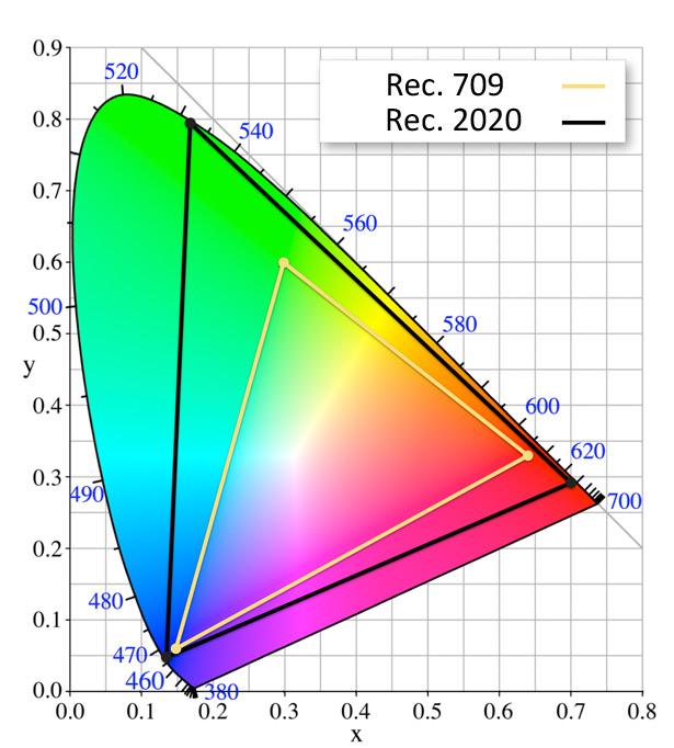 Цветовые пространства Rec. 2020 и Rec. <a href=