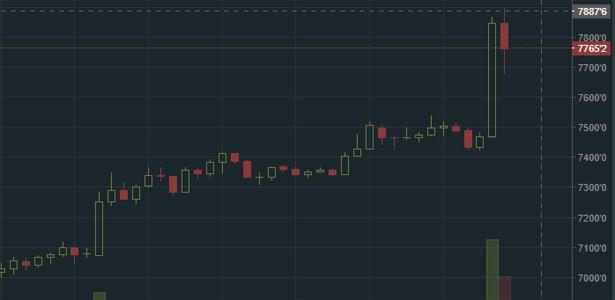 Скриншот с сайта популярной биржи криптовалют Bitfinex кривой курса Bitcoin за сегодняшний день
