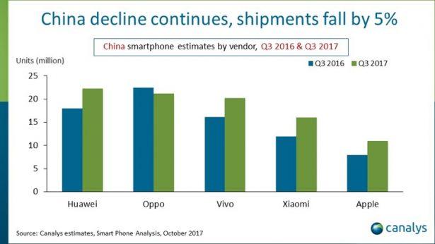 Huawei smarts in China 3q17