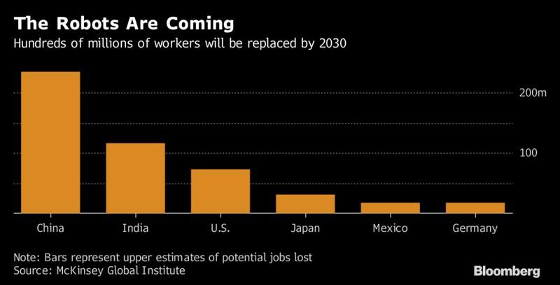 McKinsey роботы могут лишить работы от 400 до 800 млн работников