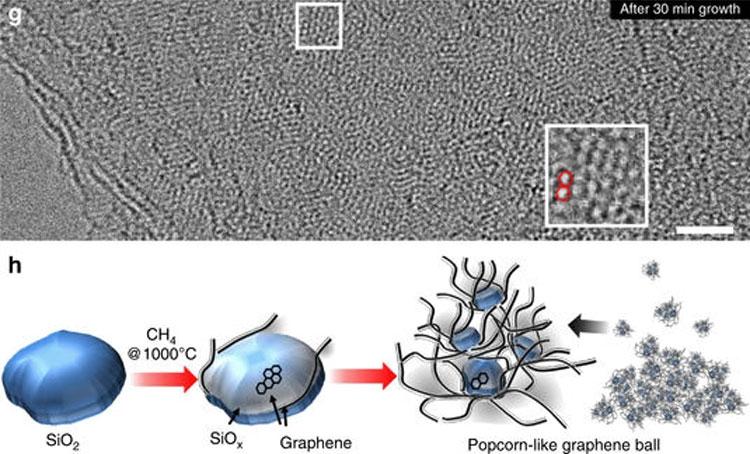 Технология производства покрытия из графеновых шариков (Nature, Samsung)