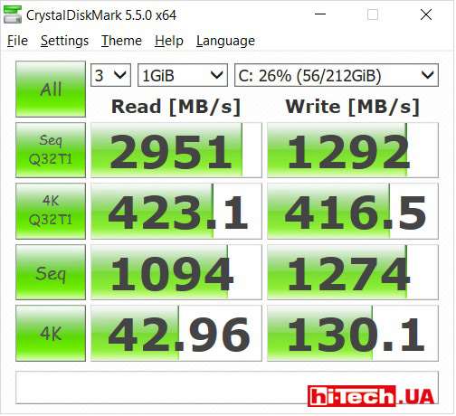 Таких высоких скоростей чтения и записи встроенному SSD-диску удалось достичь, в том числе, благодаря использованию шины PCIe