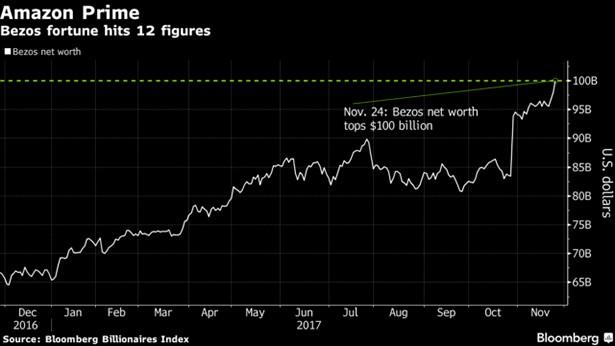 amazon stocks