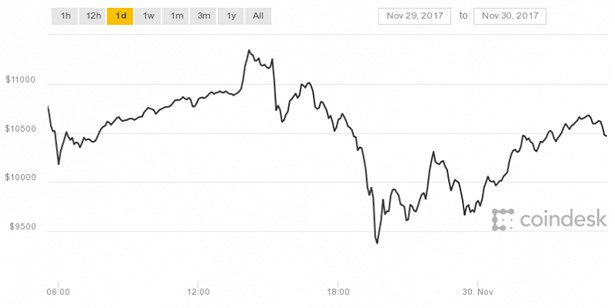 coindesk bitcoin fall