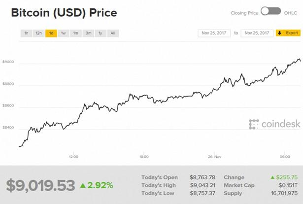 coindesk_bitcoin 9000