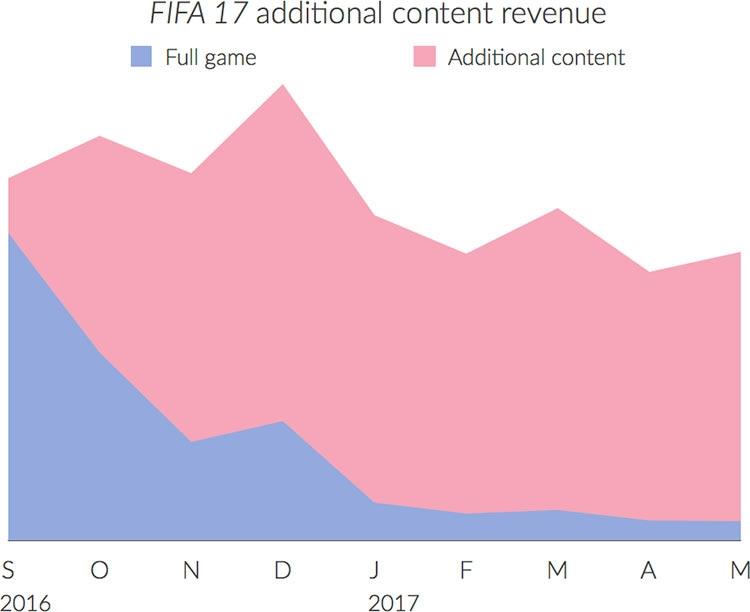 Динамика доходов от внутриигровых транзакций на примере игры FIFA 2017