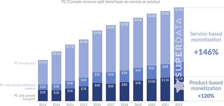 games monetisation 2012-2017