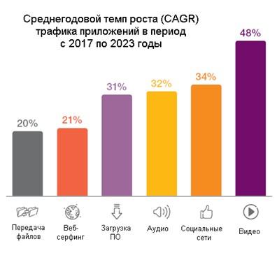 internet content 2017-2023