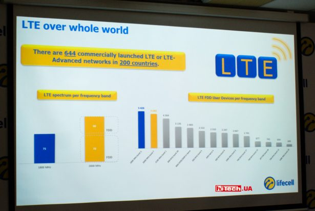 На карте показаны страны, где еще нет 4G-связи lifecell