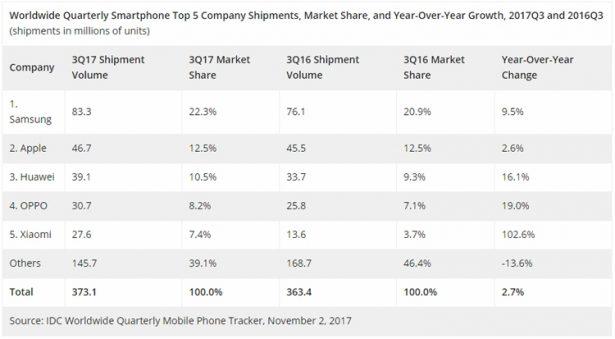 smartphones 3q 2017