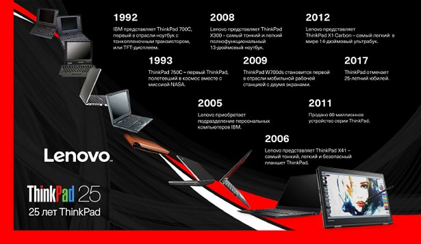 25 years of ThinkPad_ru