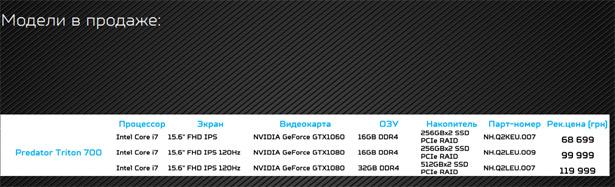 Цена Acer Predator Triton 700 в Украине