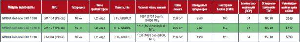 Сравнение референсных характеристик видеокарт NVIDIA GTX 1070, GTX 1070 Ti и GTX 1080