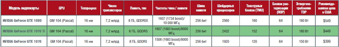 Обзор видеокарт на базе NVIDIA GeForce GTX 1070 Ti от ASUS, Gigabyte