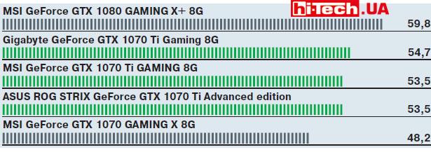 GTX-1070Ti-Total-War-Warhammer-II
