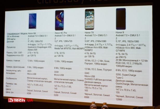 Основные характеристики моделейHonor 9, Honor 7X, Honor 6C Pro и Honor 6A