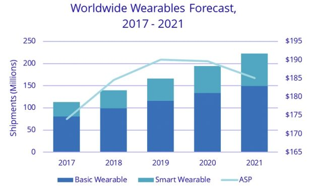 IDC wearebles forecast 2021