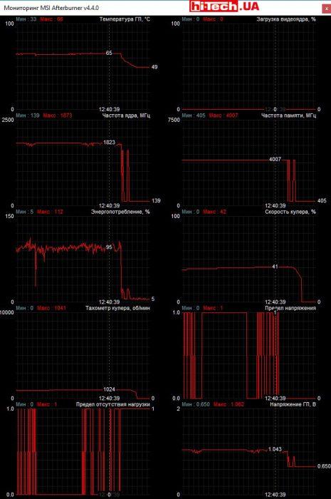 Мониторинг работы MSI GeForce GTX 1070 Ti GAMING 8G в приложении MSI Afterburner