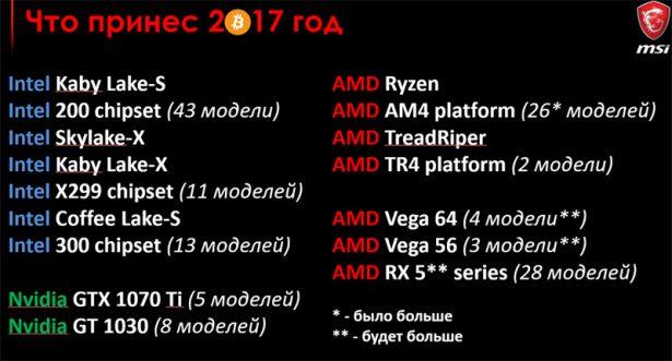 MSI итоги 2017 года