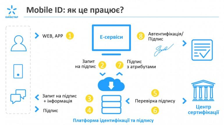 Mobile ID scheme