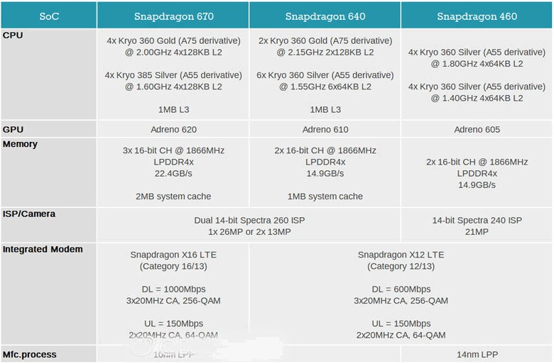SoC Qualcomm Snapdragon 670 640 460