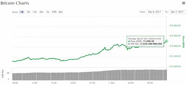 bitcoin chart 7-12-2017