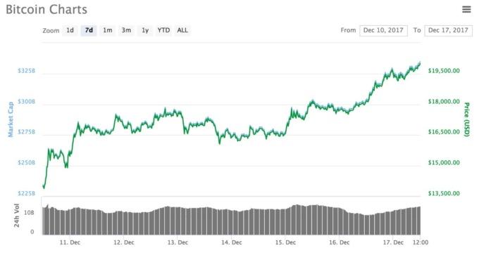 bitcoin cost 20k