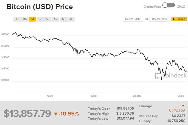 coindesk bitcoin 22-12-17