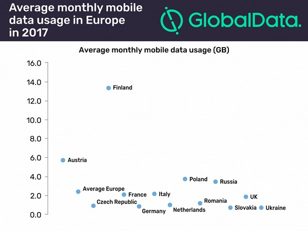 globaldata mobile traffic report 2017