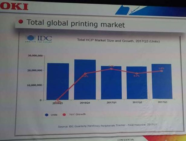 idc total global market