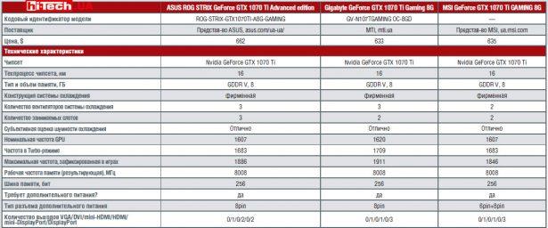 Сравнение характеристик видеокарт ASUS, Gigabyte, MSI на базе NVIDIA GeForce GTX 1070 Ti
