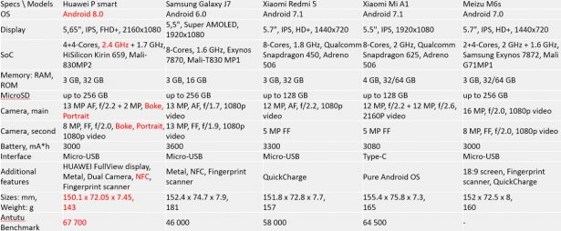 Сравнение характеристик Huawei P Smart, Samsung Galaxy J7, Xiaomi Redmi 5, Xiaomi Mi A1, Meizu M6s