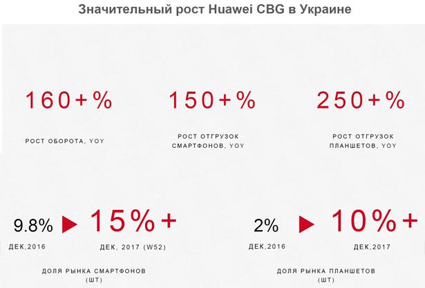 Успехи деятельности Huawei на украинском рынке смартфонов в 2017 году