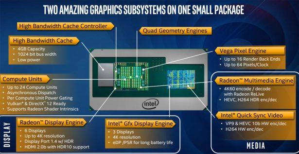 Особенности платформы с новыми процессорами Intel Core 8-Gen и графикой Radeon RX Vega M