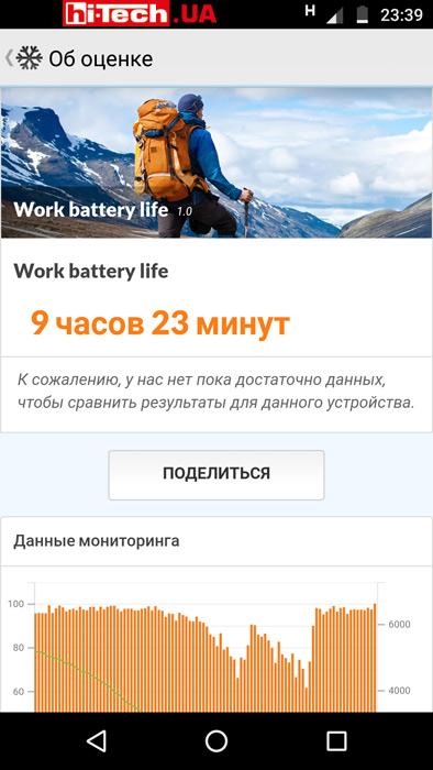 Тест времени автономной работы смартфона Moto X4