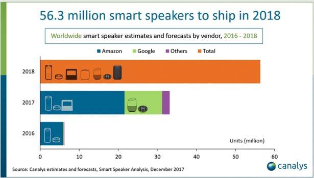 canalys smart speaker 2018