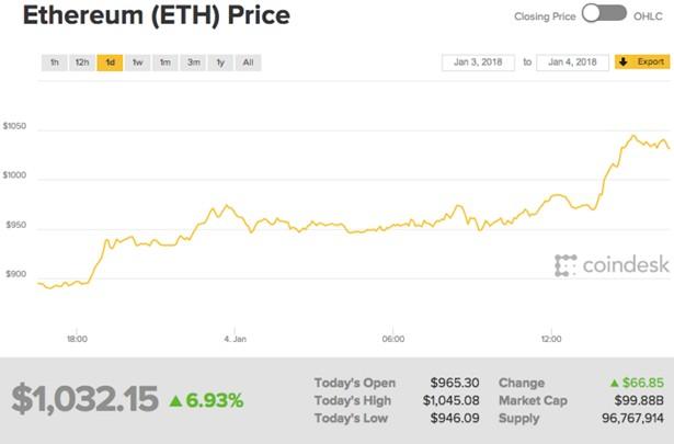 ethereum 1k cost