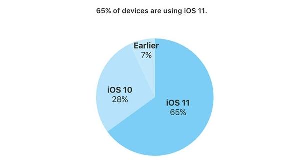 ios 11 apple stat