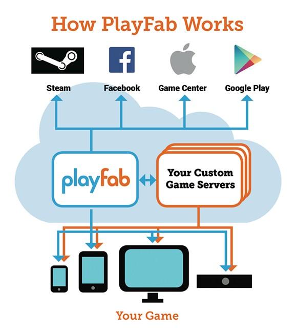 playfab market
