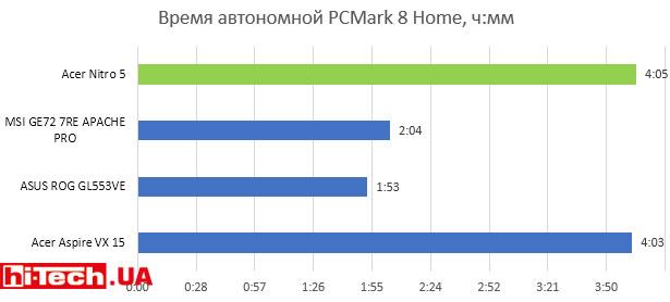 Время автономной PCMark 8 Home