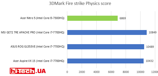 3DMark Fire strike Physics score