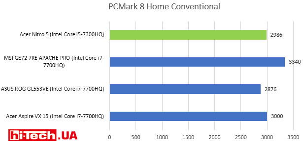 PCMark 8 Home Conventional