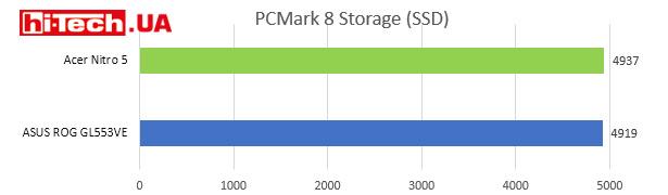 PCMark 8 Stogage (SSD)