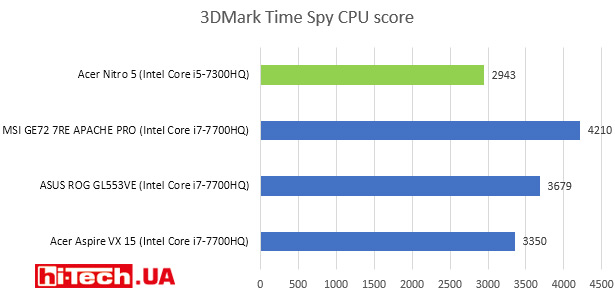 3DMark Time Spy CPU score