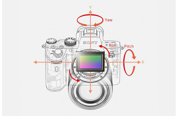 5-осевая система стабилизации изображения Sony A7 III