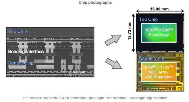 CMOS-матрица Sony с полнокадровым переносом (global shutter)