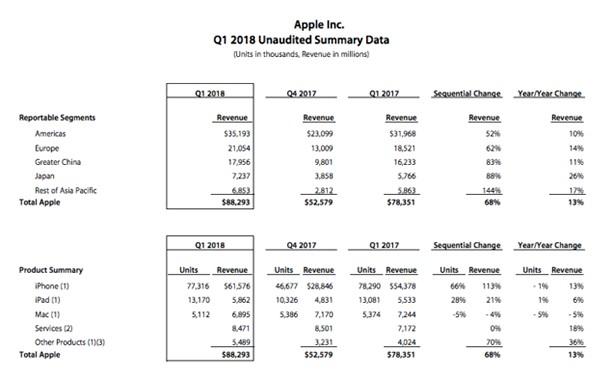 apple q1 iphone stat