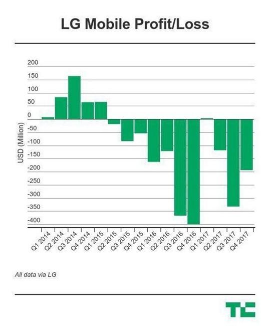 lg mobile profit loss china