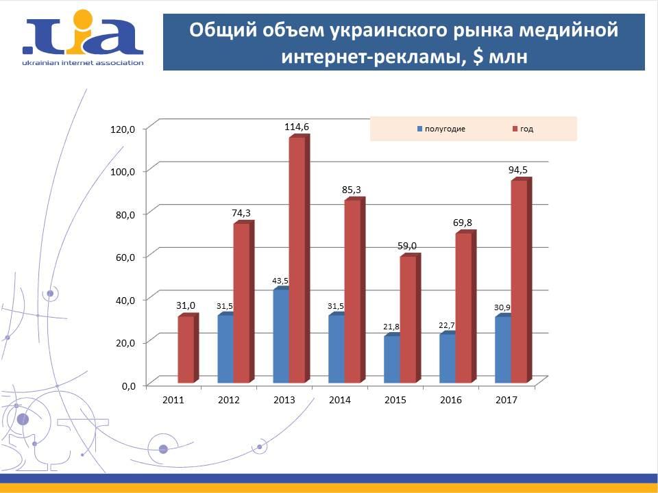 Статистика интернет реклама 2011 заказать баннерная реклама чужого сайта