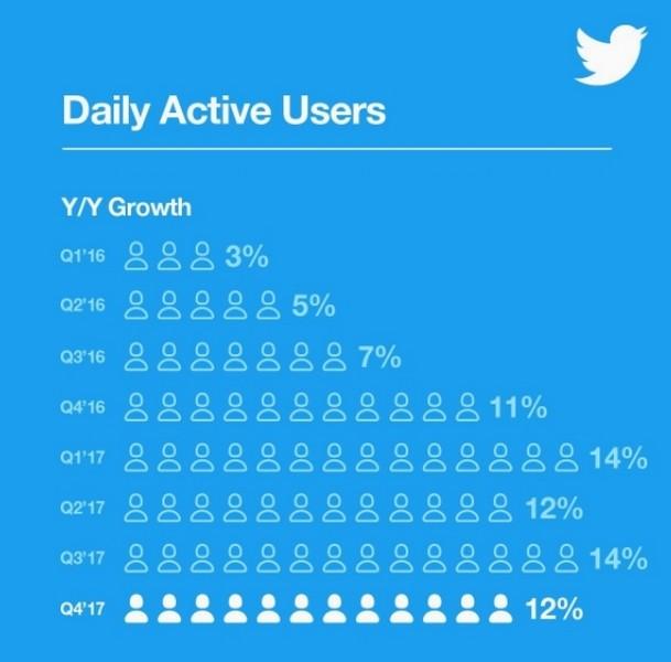 twitte users stat 2017